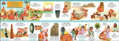 Ancient Egypt Timeline with Activity Cards   -