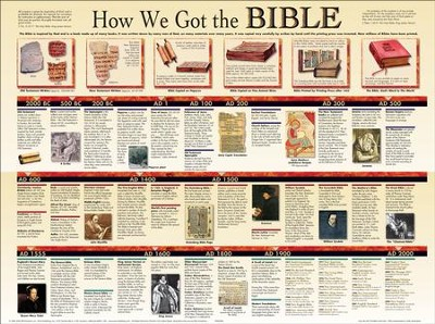 How We Got The Bible, Laminated Wall Chart   -