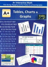 A+ Interactive Supplemental Math Tables, Charts & Graphs on CD-ROM
