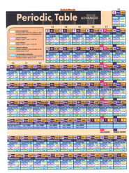 Periodic Table, QuickStudy &#174 Chart   -     By: Homeschool
