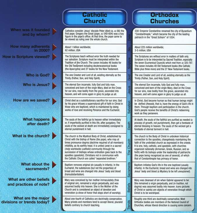 Denominations Comparison Pamphlet: Compare 12 Major Denominations and Their Beliefs