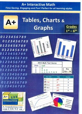 A+ Interactive Supplemental Math Tables, Charts & Graphs on CD-ROM  -