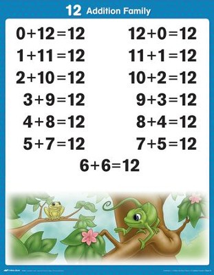 Abeka Arithmetic 1-2 Tables & Facts Charts   -