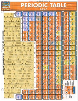 Periodic Table Basics Chart   -