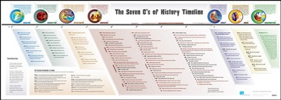 The Seven C's of History Timeline Poster (Large Dimensions)  -