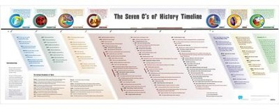 The Seven C's of History Timeline Poster (Small Dimensions)  -