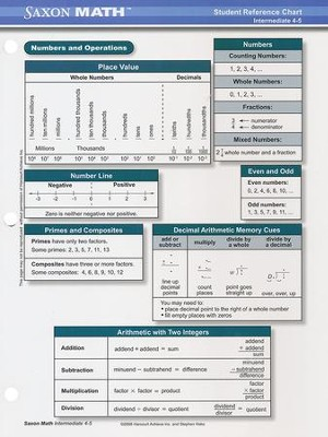 Saxon Math Intermediate 4 Student Reference Chart   -