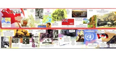 History of Canada Timeline   -