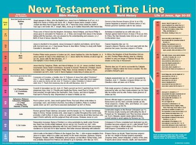 New Testament Time Line, Laminated Wall Chart   -