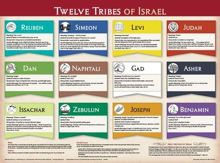 The of tribes were israel of what names the 12 Twelve Tribes