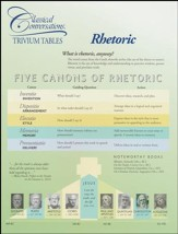 Trivium Table: Rhetoric
