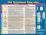 Old Testament Time line