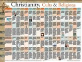 Christianity, Cults & Religions, Laminated Wall Chart