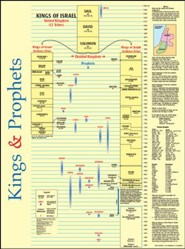 Kings and Prophets Time Line, Laminated Wall Chart