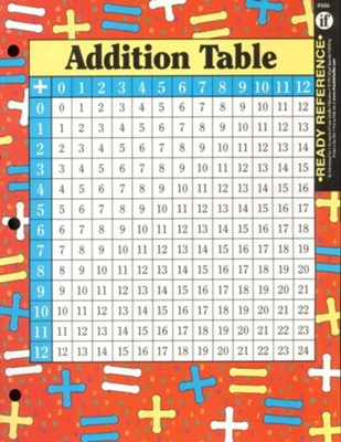 Ready References: Addition & Multiplication Tables   -