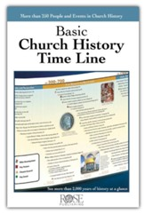 Basic Church History TimeLine PDF - Download up to 25 [Download]