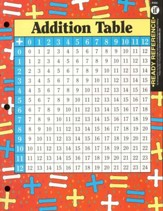 Ready References: Addition &  Multiplication Tables