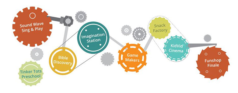 Maker Fun Factory - How It Works