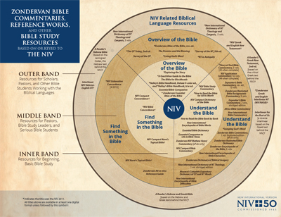 NIV Study Resources