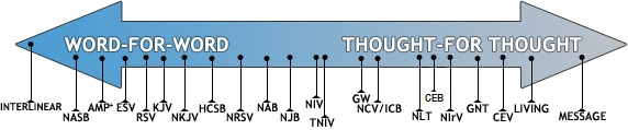 bible translation chart: About translations christianbook com