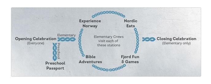 Expedition Norway  How It Works