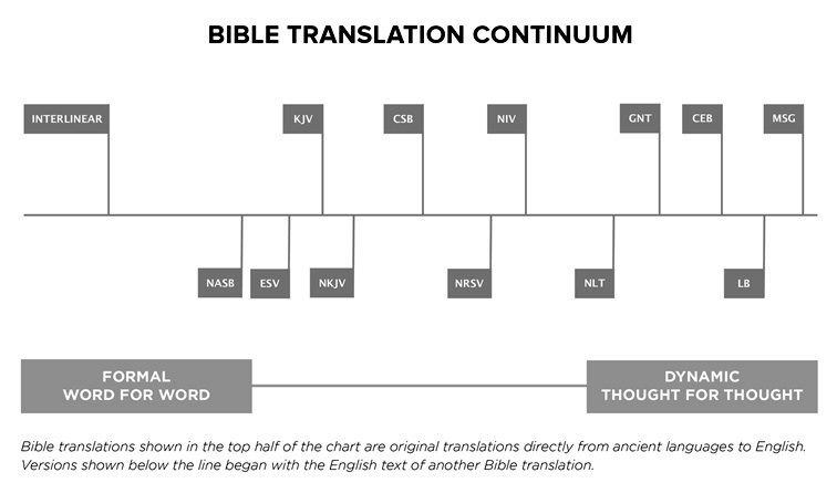 CSB Bible Translation Chart