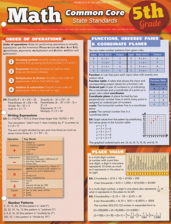 5th Grade Math Common Core State Standards QuickStudy Chart