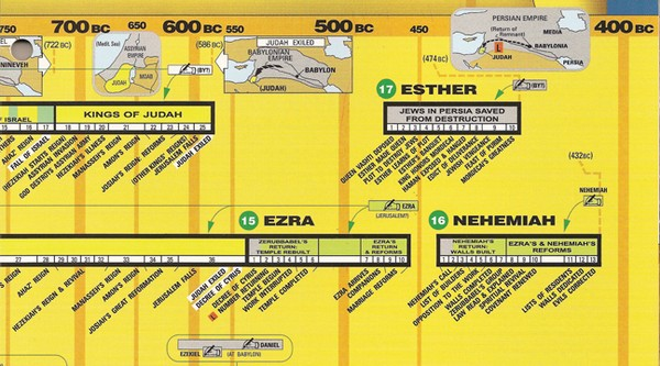 The Bible Overview Chart